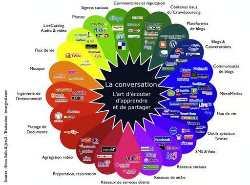 Le Prisme de la Conversation traduit en français