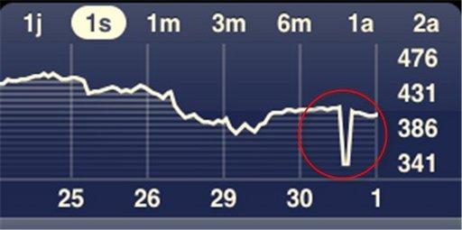 Hier l'action Google a chuté de 40 % à la Bourse !!!