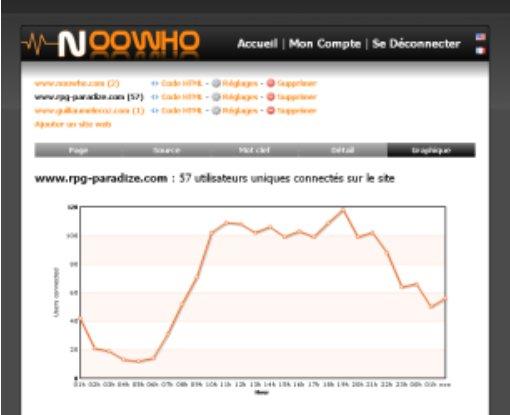 Noowho - Nouvelle version et une version iPhone