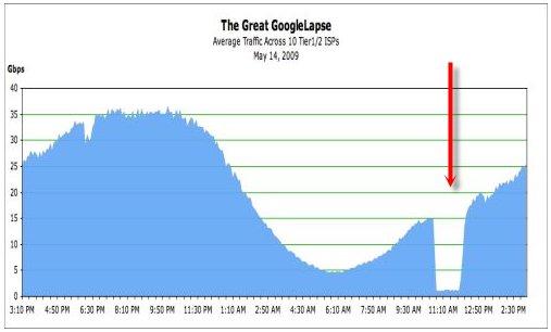 Le crash de Google du 14 mai 2009