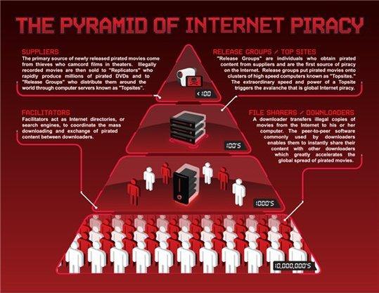 L'effet pyramidal du piratage