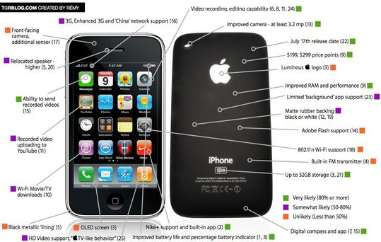 iPhone 3 - Toutes les rumeurs en 1 seule image