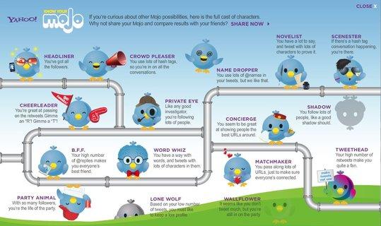 Yahoo Mojo - Quel type d'utilisateur êtes vous sur Twitter ?