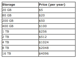 Google offre 20 Go de stockage pour 5 $ par an