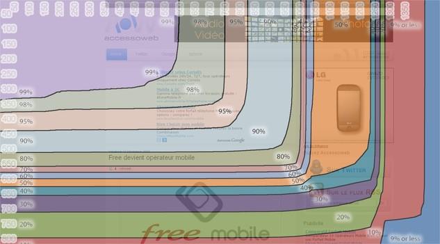 Google Browser Size - Comment les visiteurs voient votre site ?