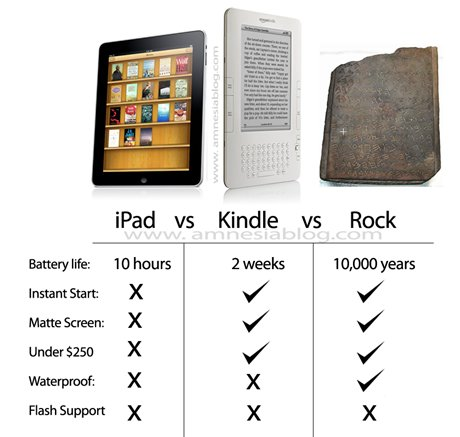 iPad vs Kindle vs Rocher