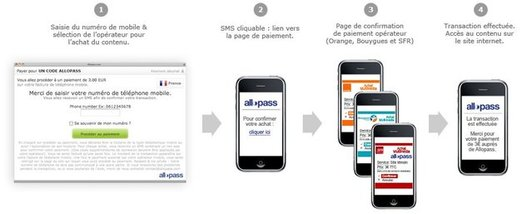Allopass propose la solution de paiement sur mobile MPME