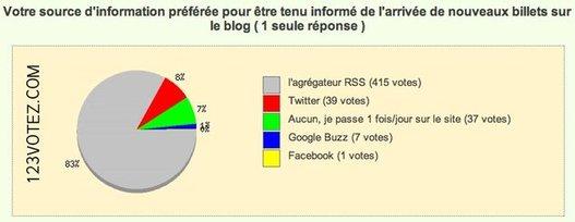 Résultats du sondage - Les flux RSS comme sources principales d'informations