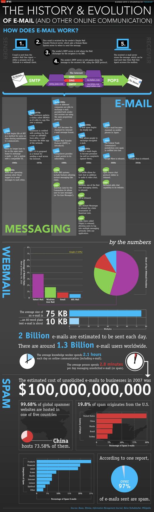 Histoire et évolution de l'email