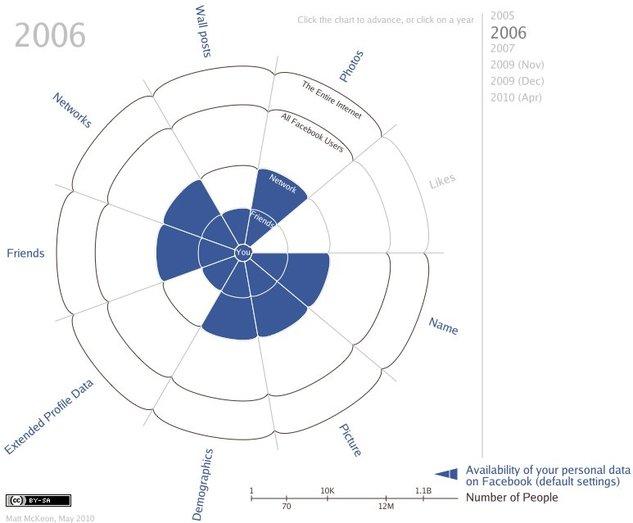 L'évolution de la vie privée sur Facebook de 2005 à aujourd'hui