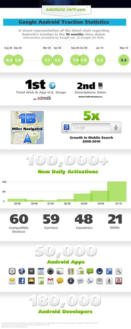 Android - Les statistiques en 18 mois sur 1 image