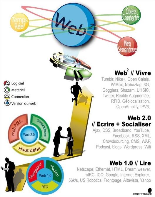Web 2.0, Web² et Web 3.0 en 1 seule image