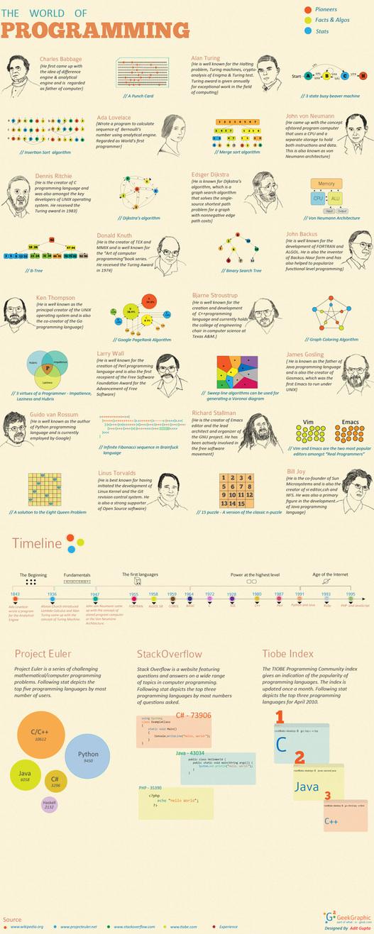 L'histoire de la programmation en 1 image