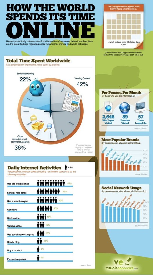 Comment le monde passe son temps sur le Web ( 1 image )