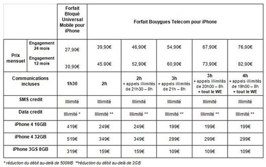 iPhone 4 - Tarifs et forfaits chez Bouygues Telecom