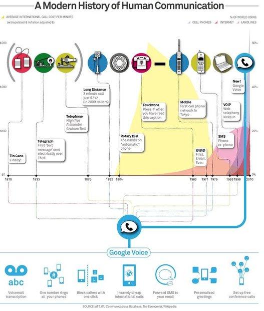 Histoire de la communication humaine selon Google en 1 image