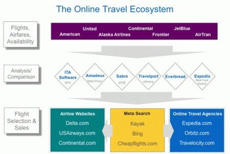 Google acquiert ITA Software pour 700 millions de dollars