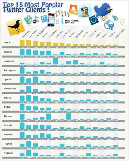 Les 15 clients Twitter les plus populaires ( en 1 image )