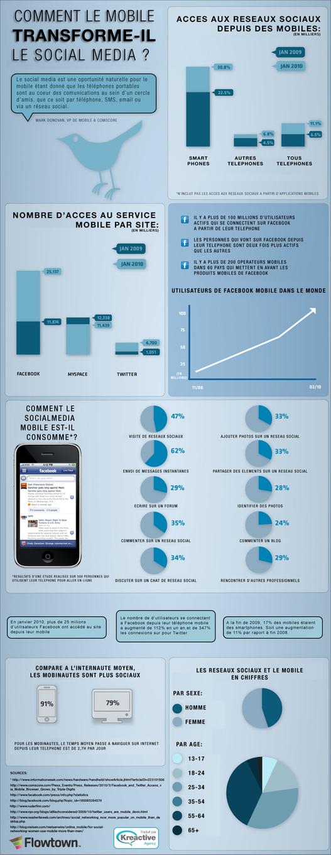Mobile et Social Media en 1 image