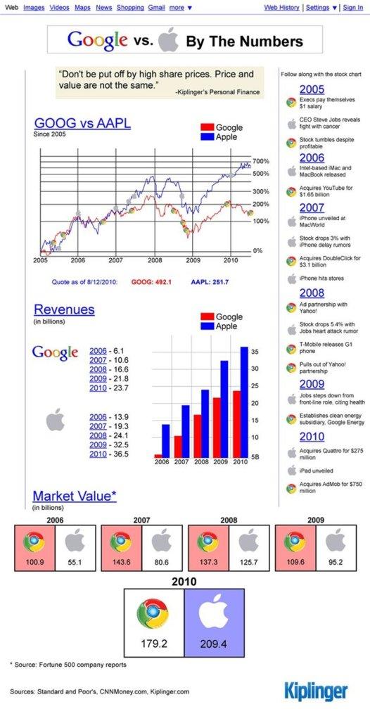 Google VS Apple en chiffre en 1 image