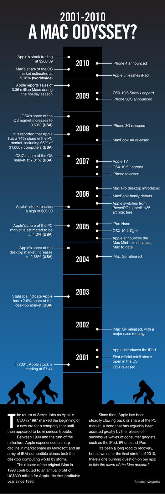 Mac Odyssey - Apple de 2001 à 2010 en 1 image