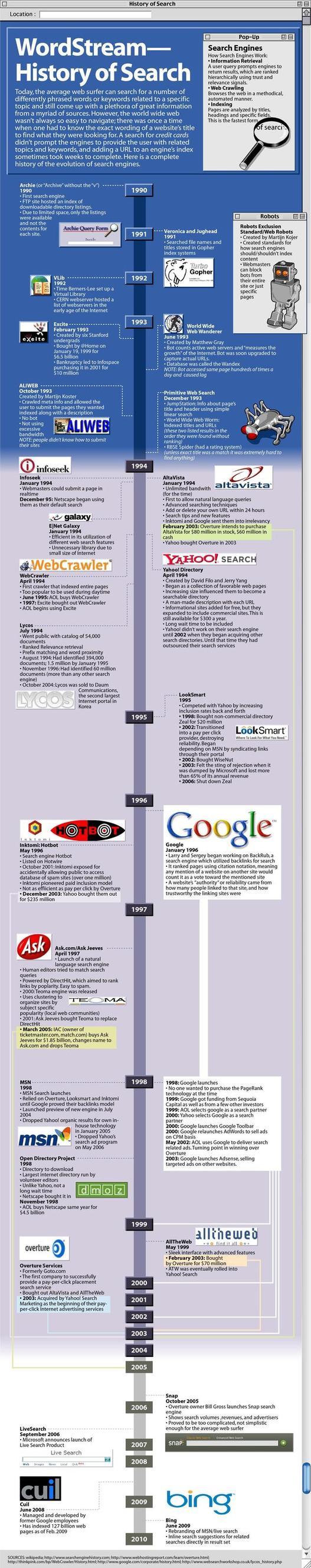 L'histoire des moteurs de recherche en 1 image