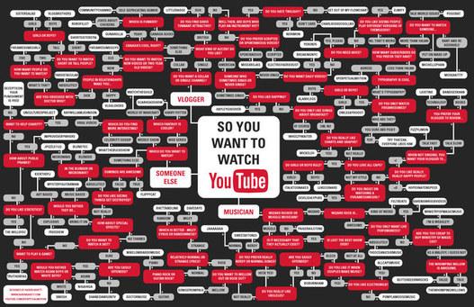 Youtube - Mode d'emploi de recherche de vidéo en 1 image