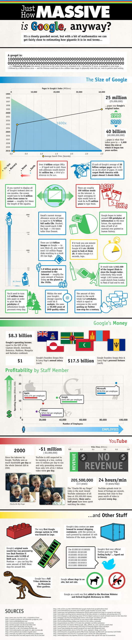 Google en chiffres et en 1 image