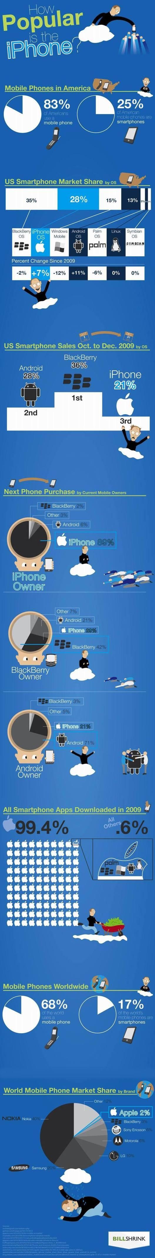 La réelle popularité de l'iPhone en 1 image