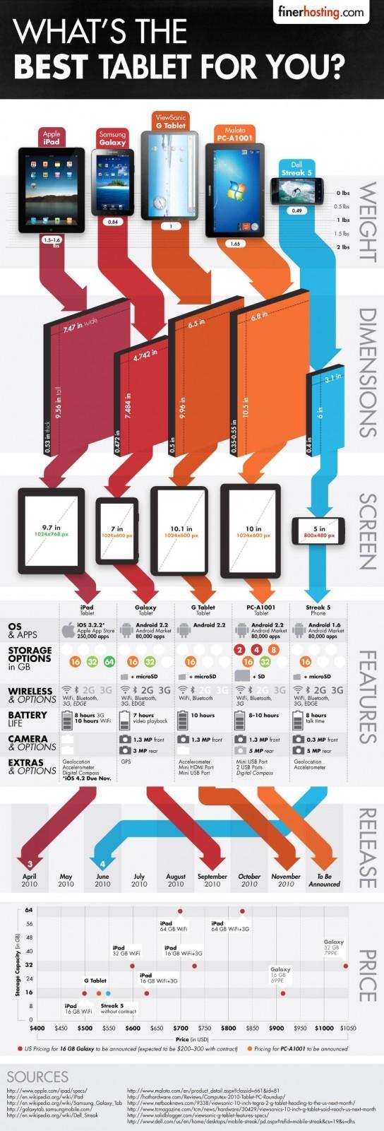 Comparatifs de tablette tactiles en 1 image