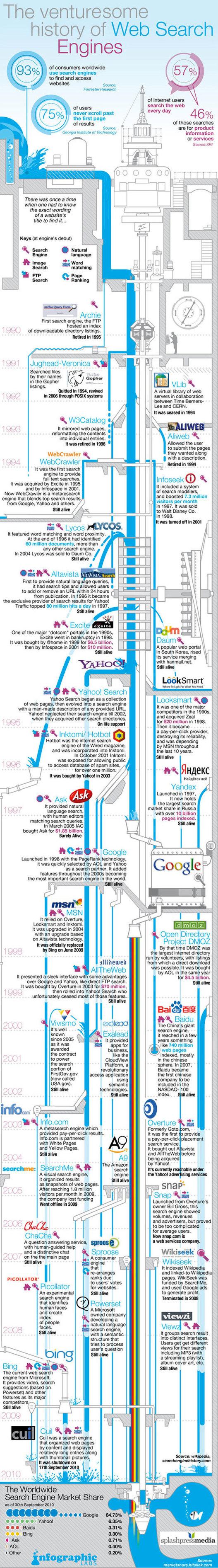 Infographie sur les moteurs de recherche
