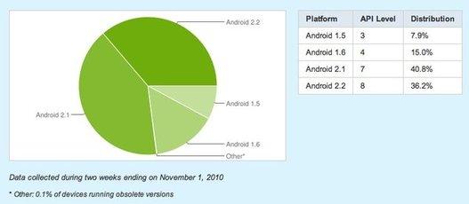 Les parts de marché des différentes version d'Android