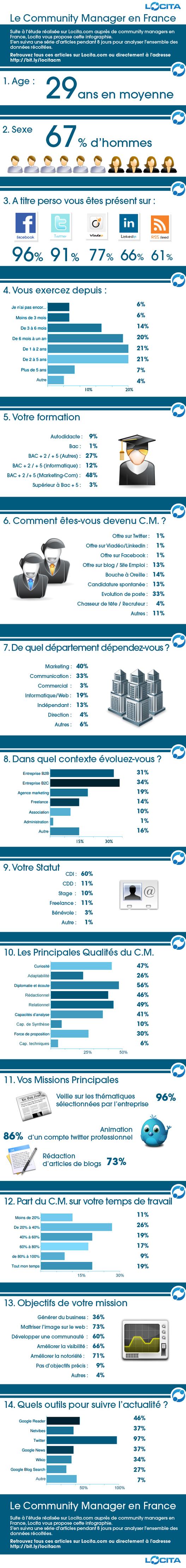 Le Community Manager en France en 1 image