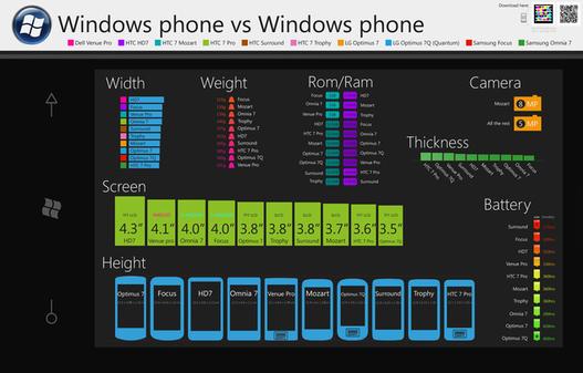 Comparatif de téléphones sous Windows Phone 7 en 1 image
