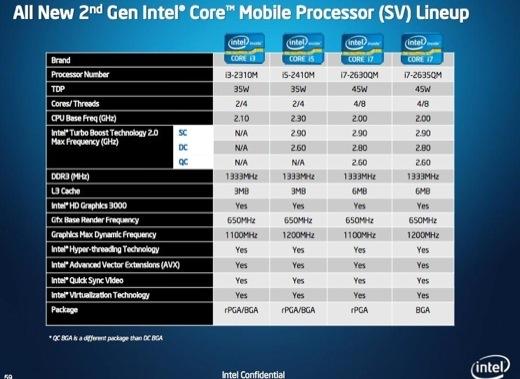 Intel nous présente sa nouvelle plateforme Sandy Bridge 2011