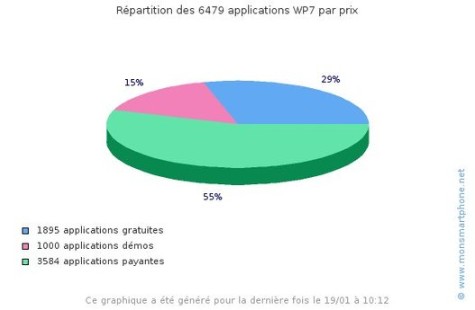 Des statistiques pour les applications Windows Phone 7