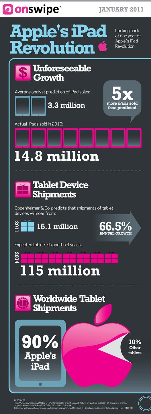 La révolution iPad en 1 image