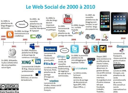 Le Web Social de 2000 à 2010 en 1 image