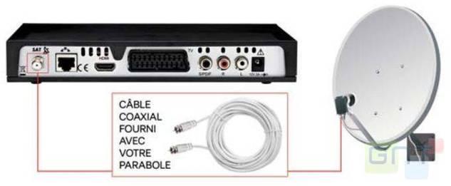 SFR Neufbox TV Sat - Pour les non-éligibles à la TV par ADSL