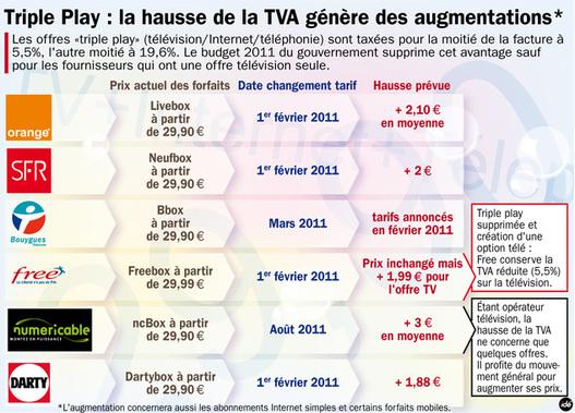 Hausse TVA - Le point sur la résiliation d'un contrat