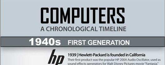 L'histoire des ordinateurs en 1 image