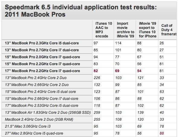 MacBook Pro - Les nouveaux plus rapides mais de combien ?