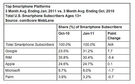 Android en tête devant Apple et RIM aux US