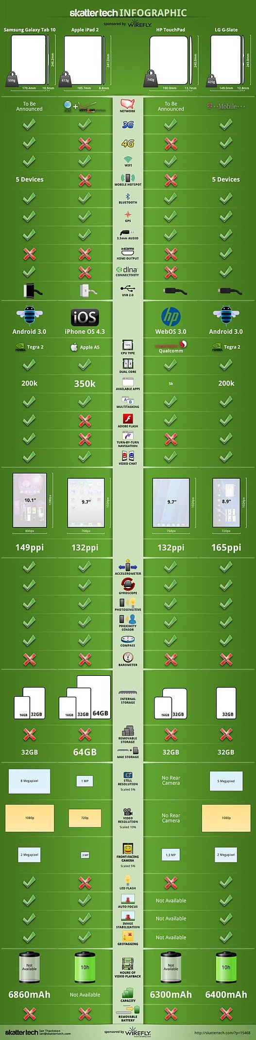 Sansung Galaxy Tab 10.1 vs iPad 2 vs HP Toouchpad vs LG G-Slate en 1 image