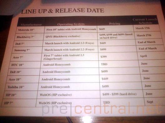 HP TouchPad pour juin et WebOS pour PC ?