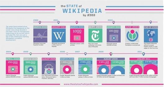 De Nupedia à Wikipedia aujourd'hui en  image