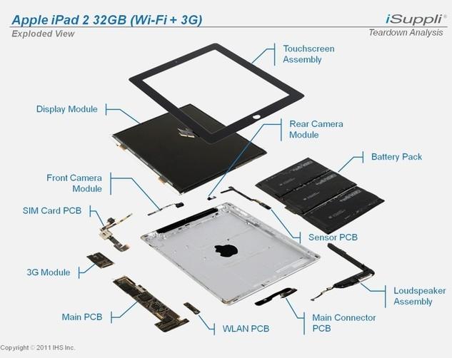 L'iPad 2 - Annonce d'une pénurie rapide en Europe ?
