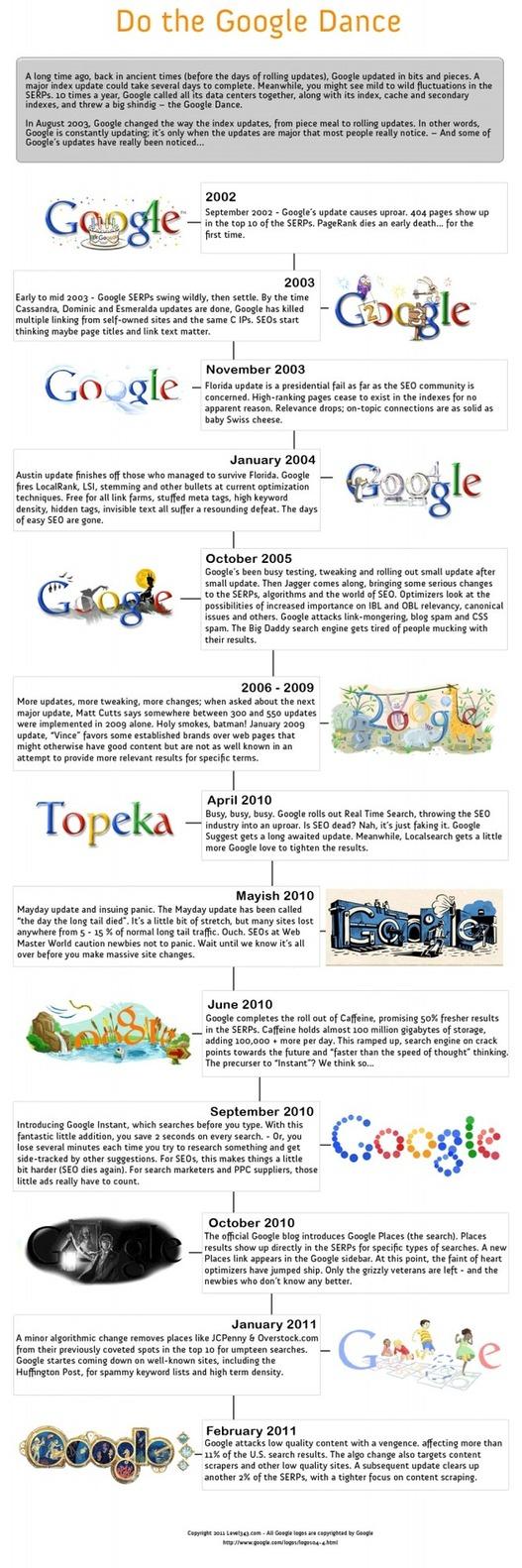 Google Danse infographie