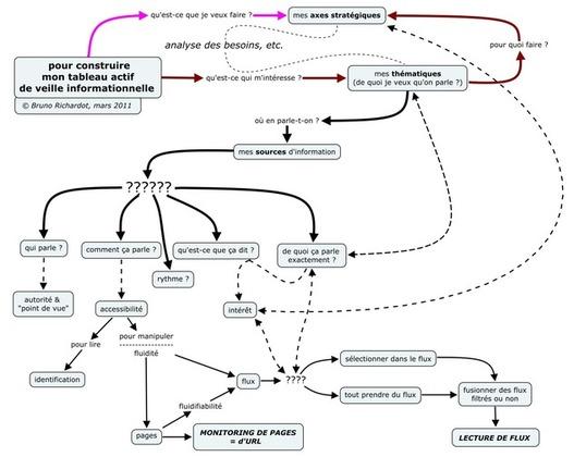 Comment construire une veille efficace via les flux d'information