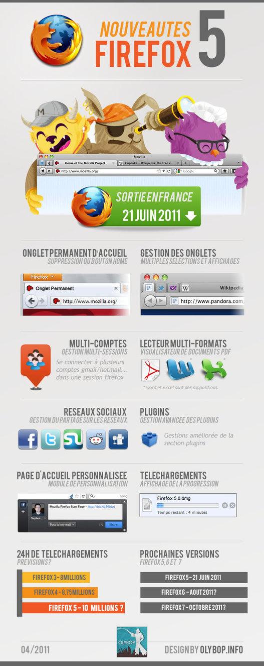 Firefox 5 - Les nouveautés en 1 image